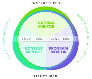 ConnectedMentorFramework