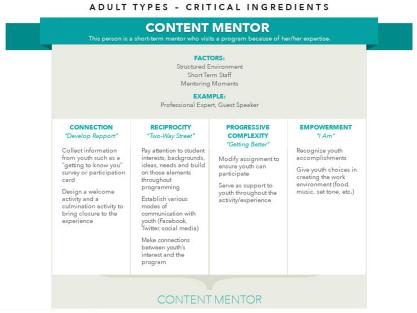 ContentMentor_CI