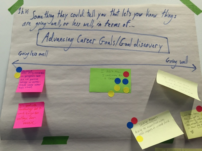 Hive educators share out things they're heard from youth that could be indicators around career outcomes